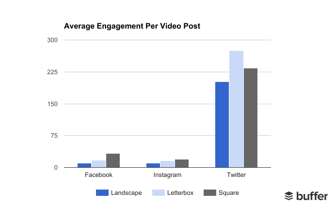 Square videos get higher average engagement than landscape videos