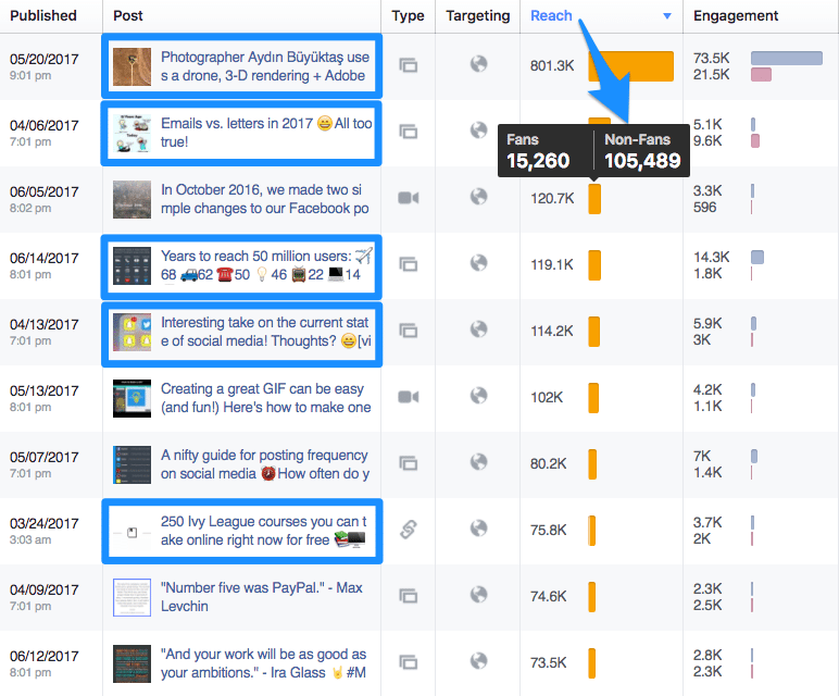 Curated posts are often our top-performing posts