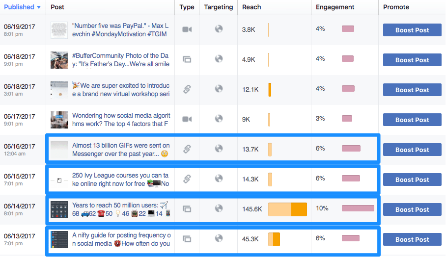 Facebook posts to boost