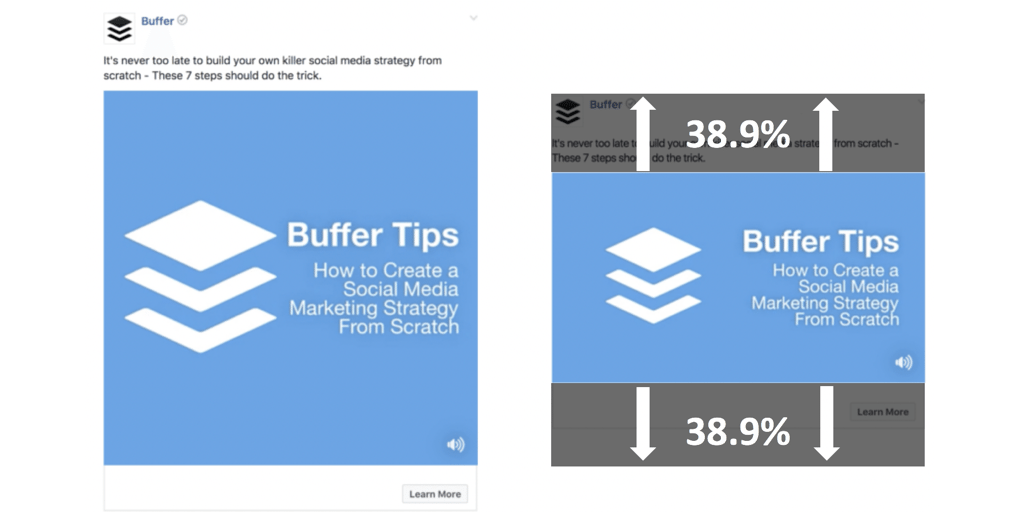 A square video takes up 78% more space than a landscape video on the News Feed