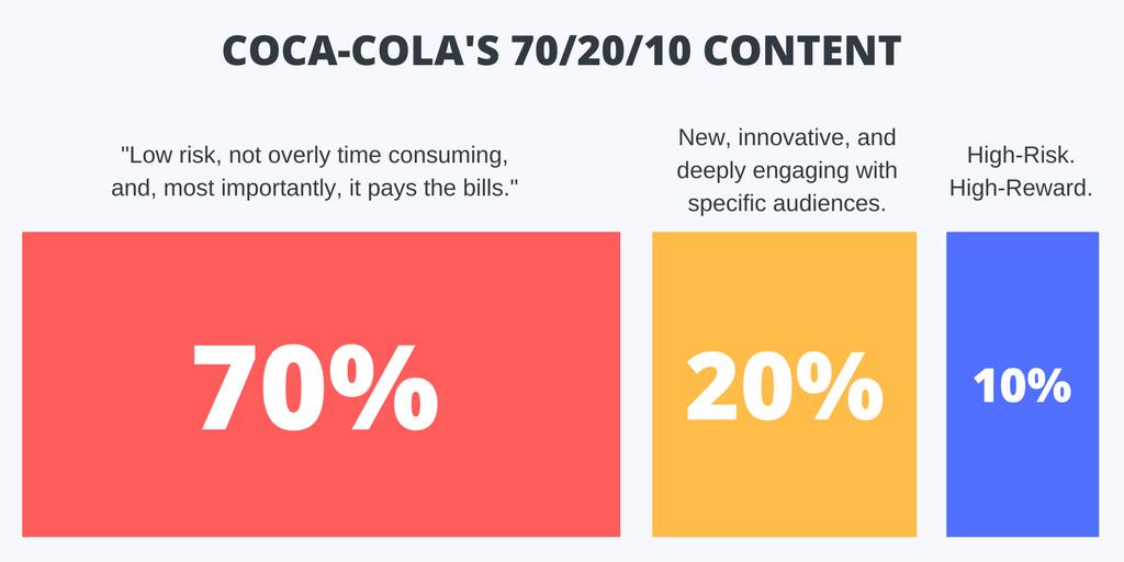 Coca-Cola's 70/20/10 Content
