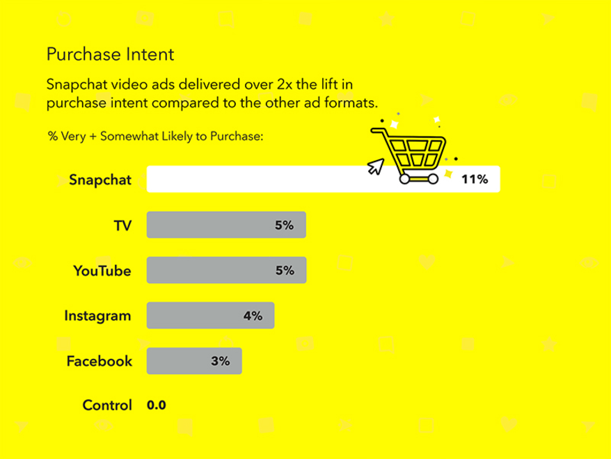 Snap Ads create higher purchase intent