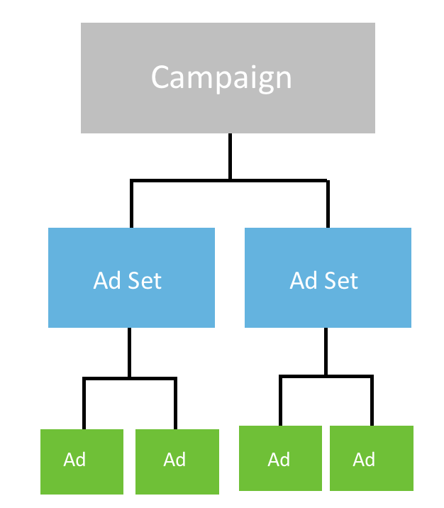 Snap Ads Structure