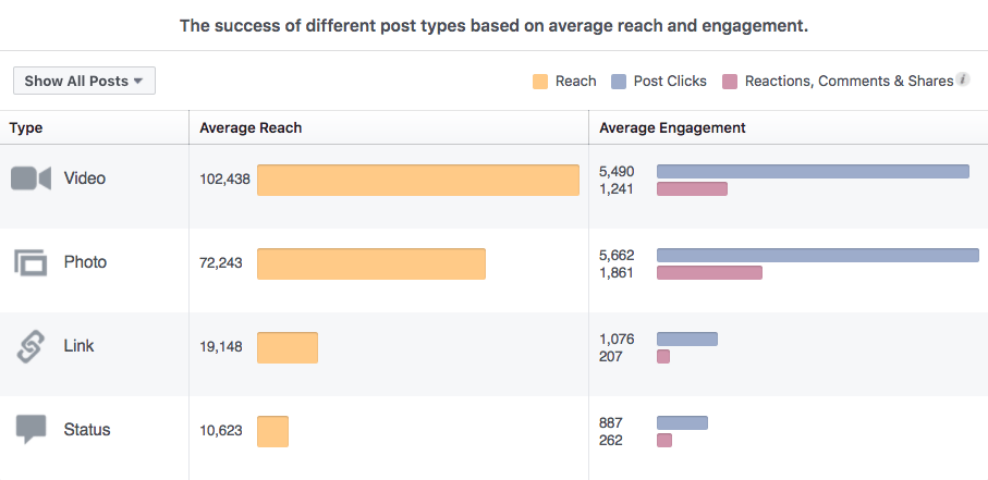 Video posts generated the highest average reach and second highest engagement for our Facebook Page among all post types.
