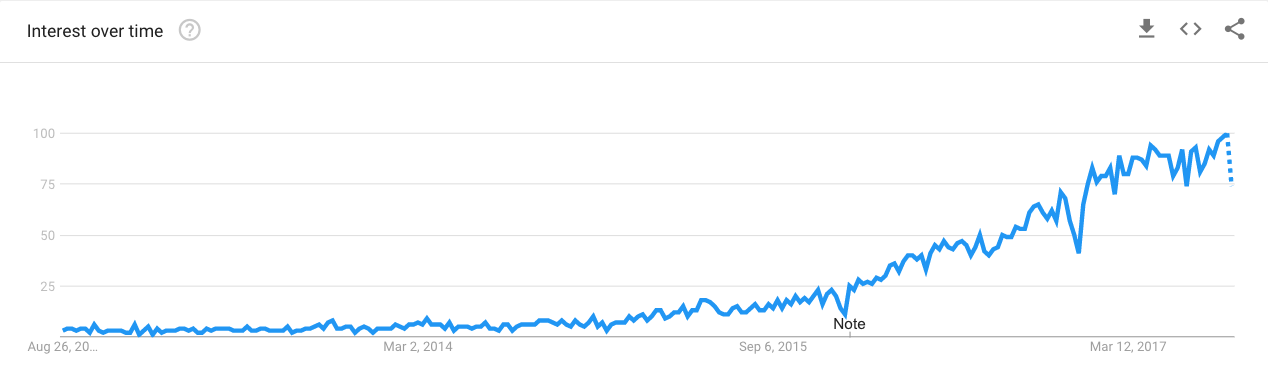 "Google Trends for ""influencer marketing"""