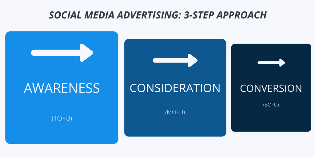 3-Step Approach to Social Media Advertising