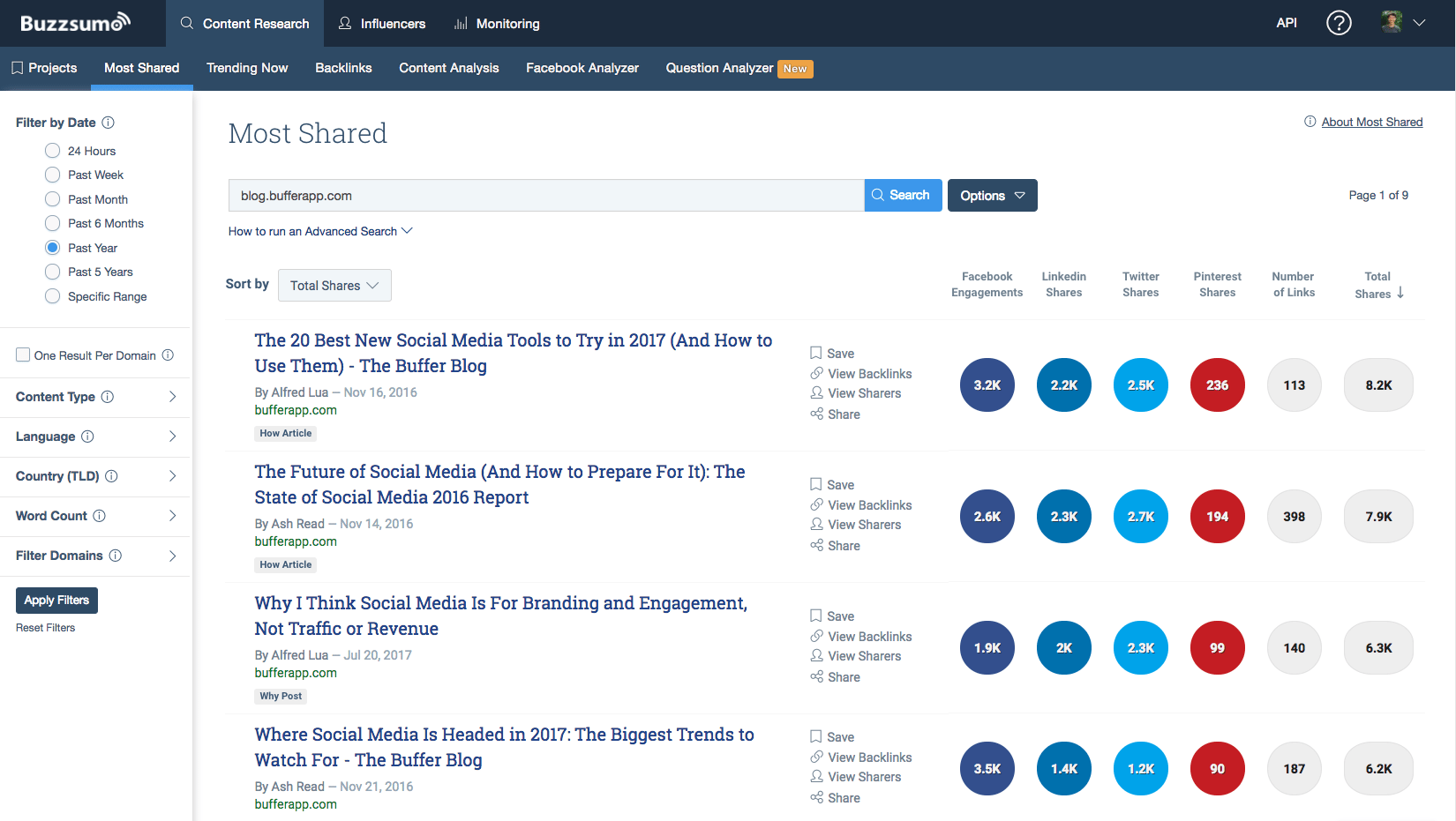 Buzzsumo: Most shared