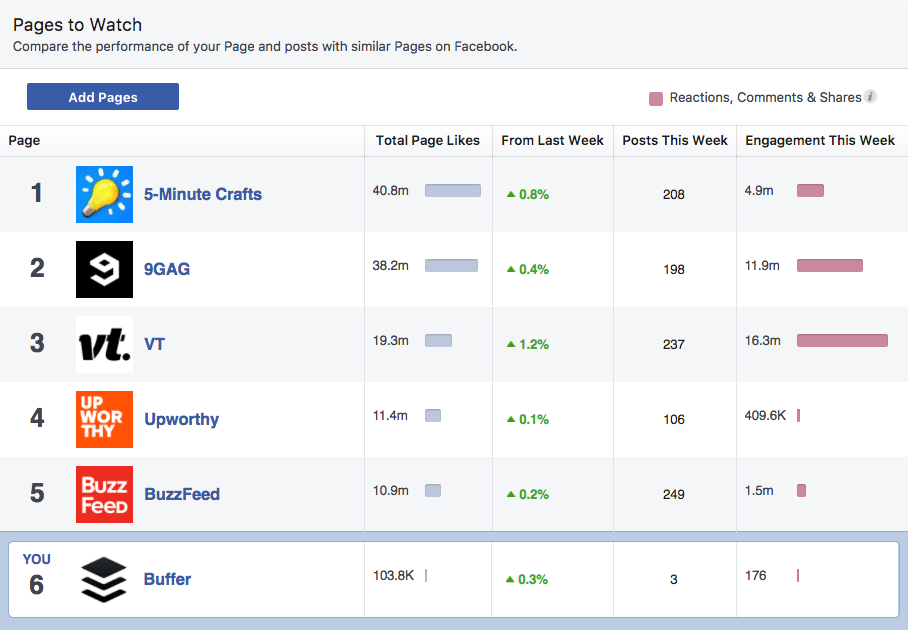 Facebook - Pages to watch
