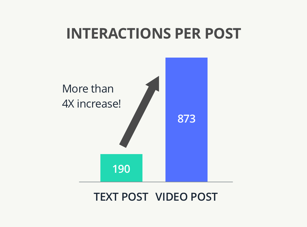 Interactions per post data