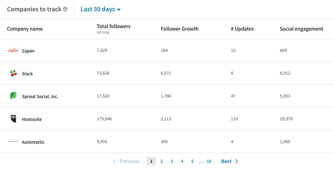 LinkedIn - Companies to track