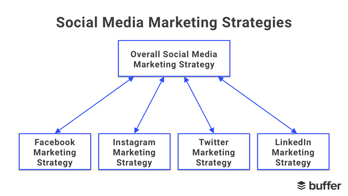 Social Media Marketing Strategy The Complete Guide For Marketers