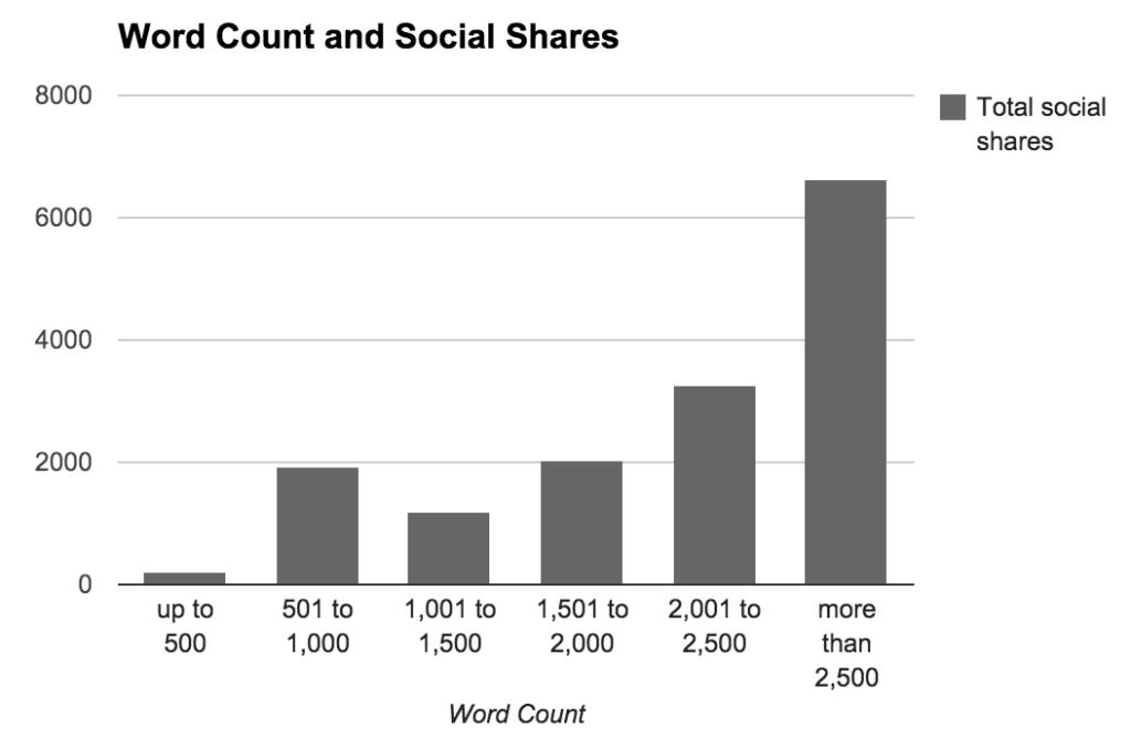long form vs short form content - buffer research