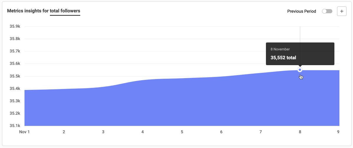 Metrics insights