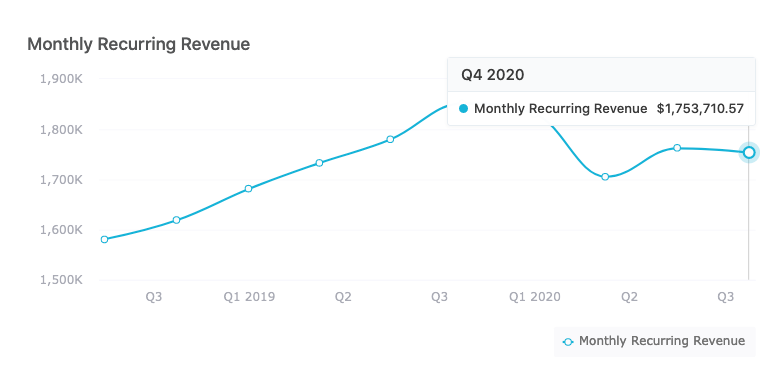 Shareholder Update: Q3 2020
