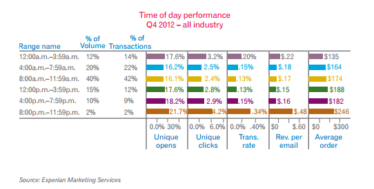 email strategies, Time of Day email study