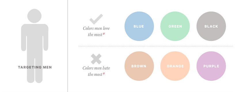 the science of colors in marketing for men