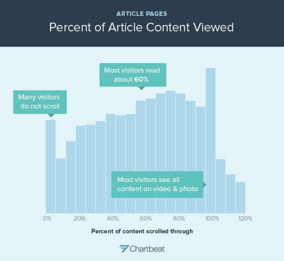 blogging advice - chartbeat graph