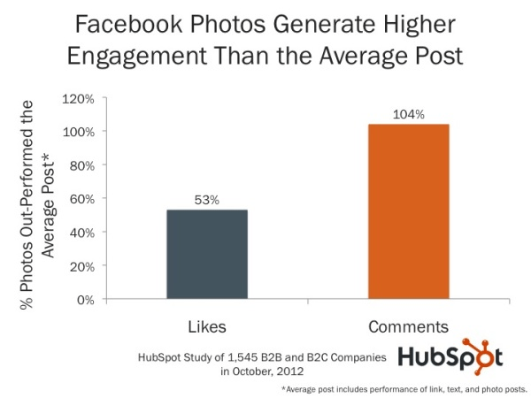 more engaging Facebook page - image posts
