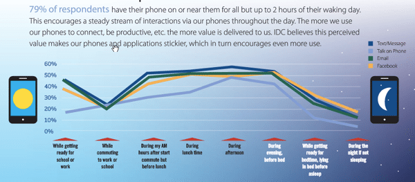 social media stats - phone use