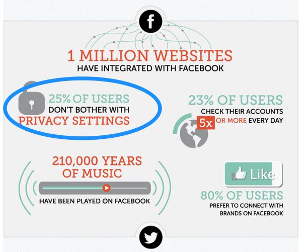 social media stats - privacy