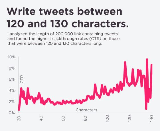 social media mistakes - tweet 120-130