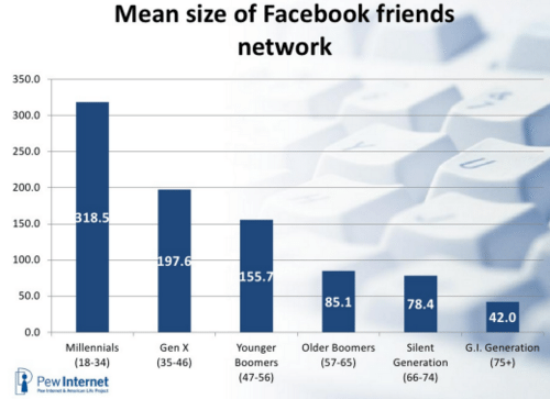 facebook news feed algorithm edgerank