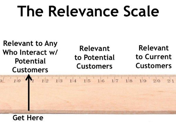 content-relevance-scale manage a blog rand fishkin