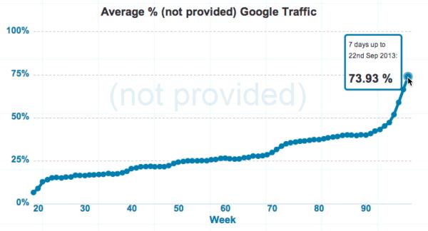 not provided google analytics