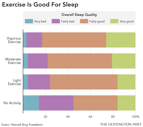 Exercise is good for sleep