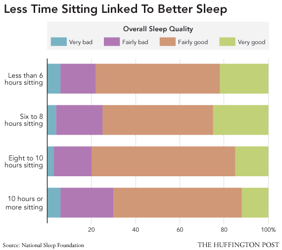 Less time sitting linked to better sleep