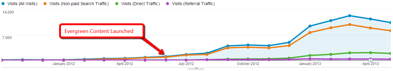 Evergreen content traffic graph