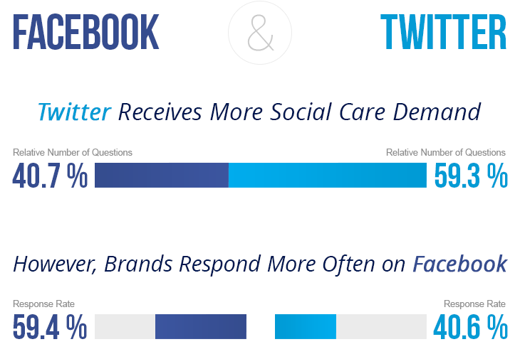 Twitter vs. Facebook customer care