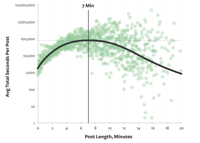 Best post length