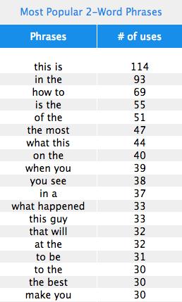 Top 2-word phrases in viral headlines