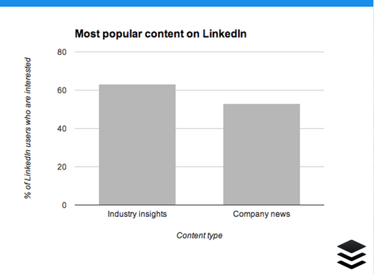 LinkedIn content graph