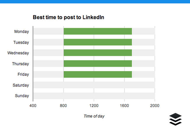 Time of day LinkedIn