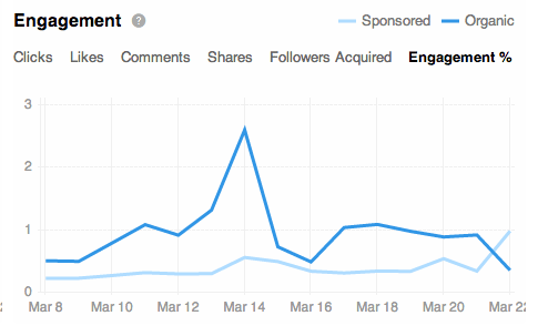 LinkedIn engagement %