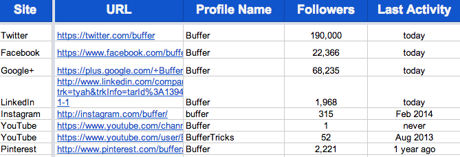 Buffer social media audit