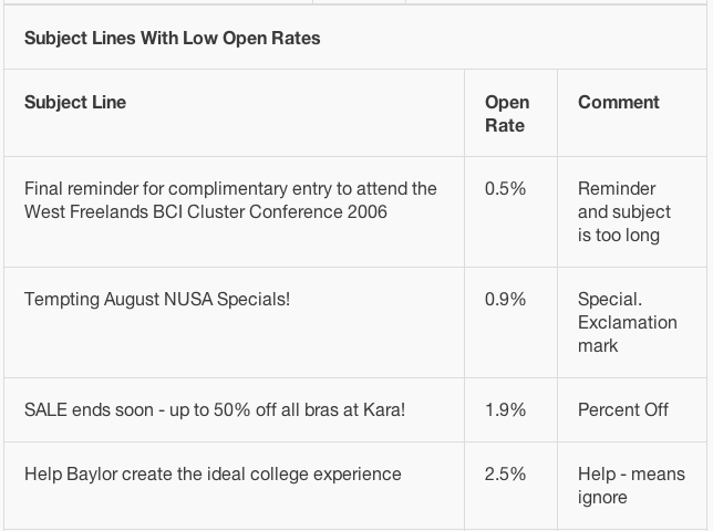Mailchimp low open rates