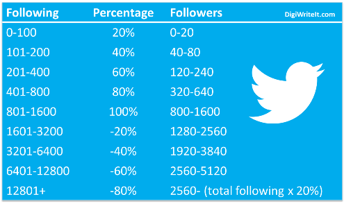 Twitter followers-following ratio