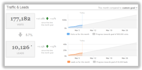 Hubspot waterfall dashboard