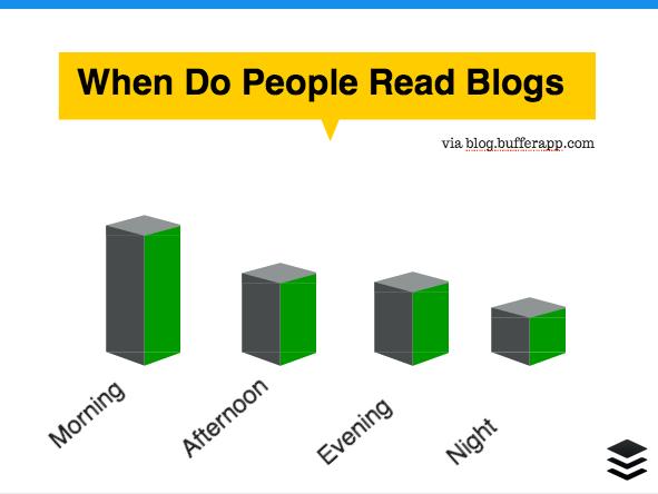 When do people read blogs