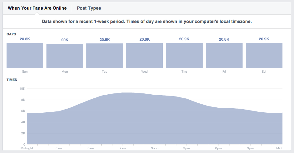 Buffer Facebook page audience online