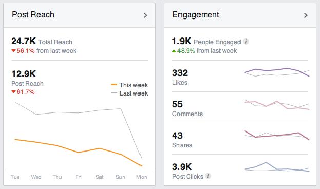 Reach vs. engagement