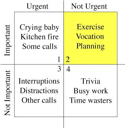 Stephen-Coveys-time-management-matrix