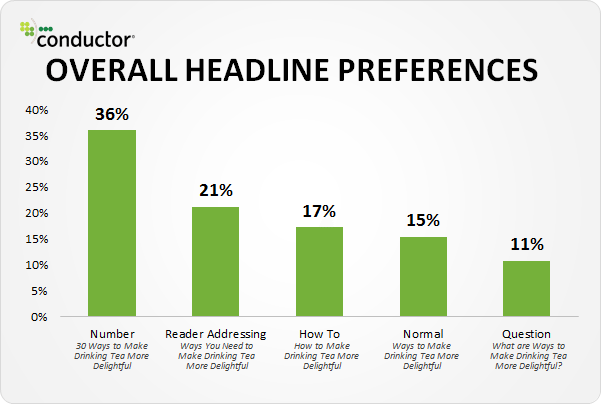 conductor-headlines-numbers