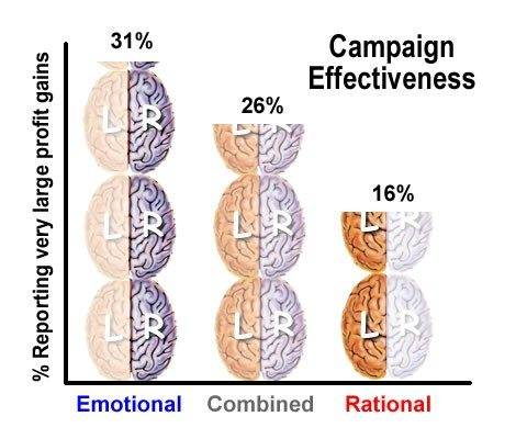 emotional vs rational campaign effectiveness