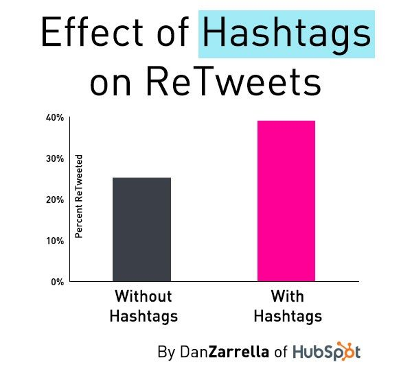 Effect of Hashtags on retweets