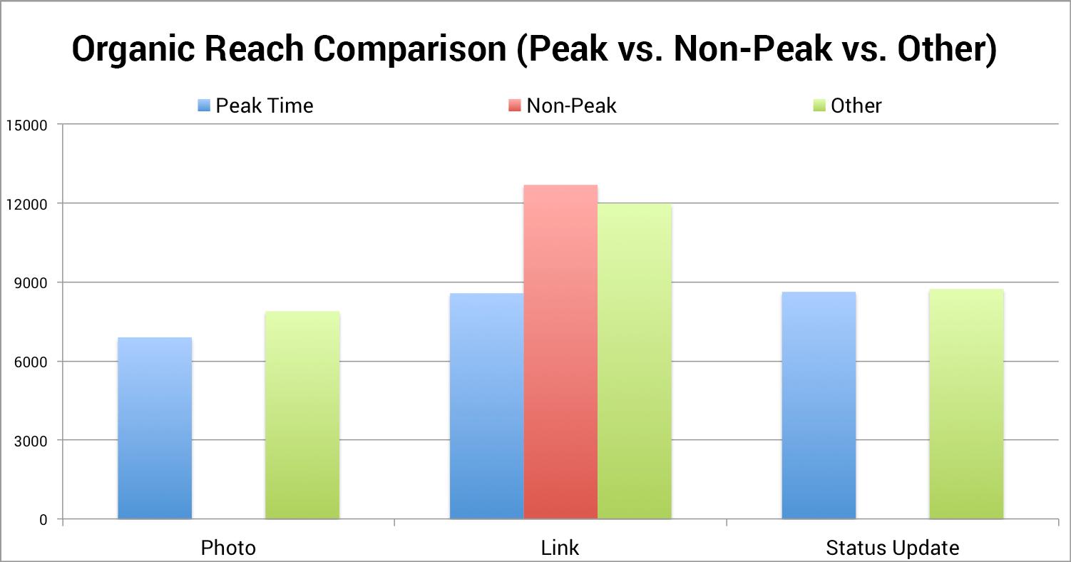 Organic reach comparison