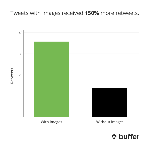Retweets with and without images